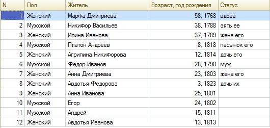 ИР Клещеево 1826г 88дв