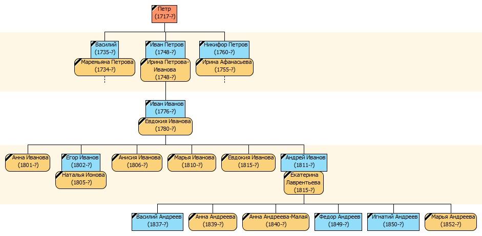 Капраловы ИР 1853